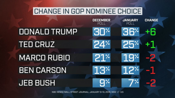 NBC News Wall Street Journal Poll GOP Change from December to January