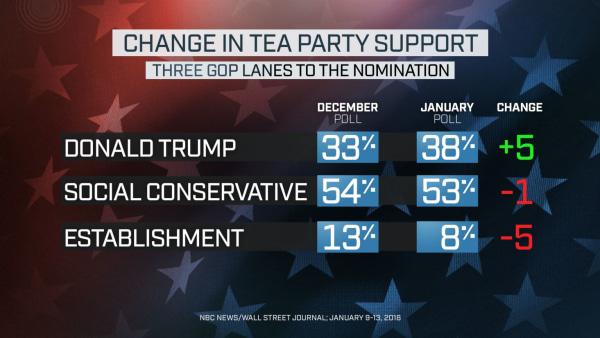 NBC News Wall Street Journal Poll TEA PARTY CHANGE THREE LANES GRAPHIC