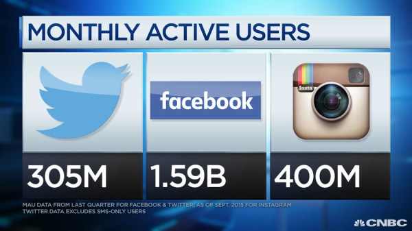 Image: Monthly Active User data