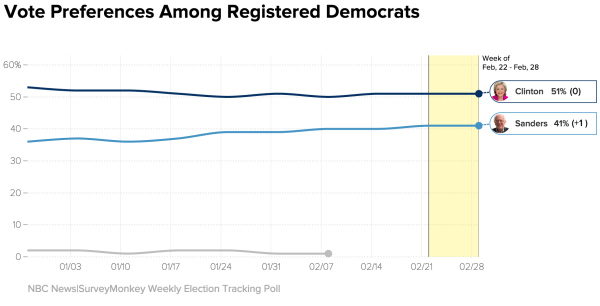 NBC News/SurveyMonkey Tracking Poll: Democrats