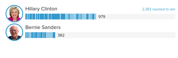 Democratic Delegate Count After Super Tuesday