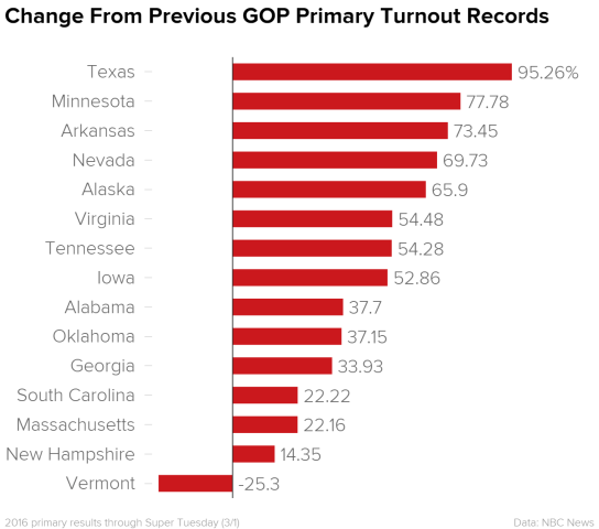 Republican Turnout