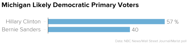 NBC News/WSJ/Marist Democrat poll