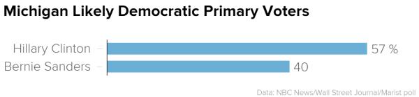 NBC News/WSJ/Marist Democrat poll