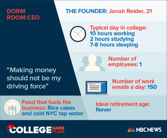 Jonah Rider launched a restaurant in his Columbia dorm