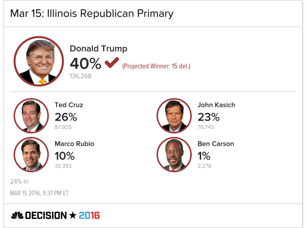 Trump Wins Illinois