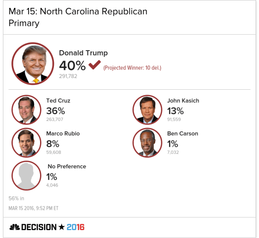 Trump Wins North Carolina