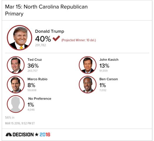 Trump Wins North Carolina