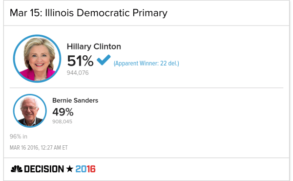 Clinton Is the Apparent Winner in Illinois