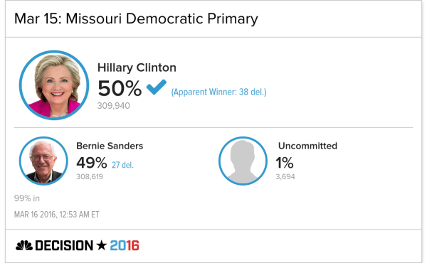 Clinton Is the Apparent Winner in Missouri