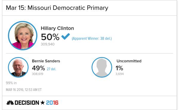 Clinton Is the Apparent Winner in Missouri