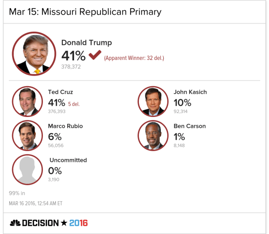 Trump Is the Apparent Winner in Missouri