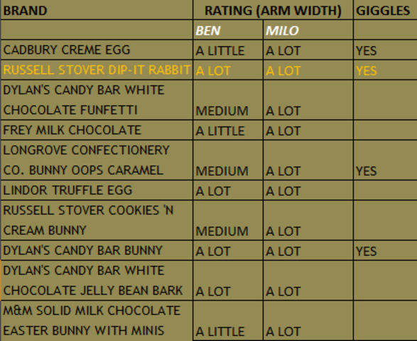 Best Easter Chocolate Chart
