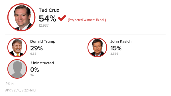 Ted Cruz Beats Out Trump for Wisconsin Win