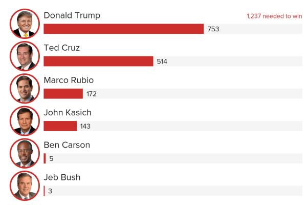 Republican Delegate Tracker
