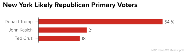 new_york_likely_republican_primary_voters_chartbuilder_1_90a3f40488225ad539e4f20614f69632.nbcnews-ux-600-480 NBC Poll: Trump, Clinton Hold Sizable Leads in New York #OnlyTrump