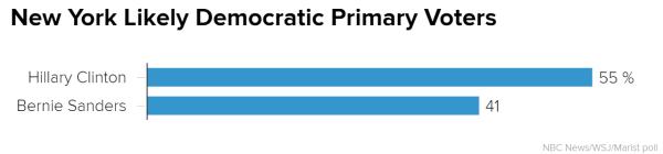 new_york_likely_democratic_primary_voters_chartbuilder_c1f2e96e0f4e3480da4085efa33401e0.nbcnews-ux-600-480 NBC Poll: Trump, Clinton Hold Sizable Leads in New York #OnlyTrump
