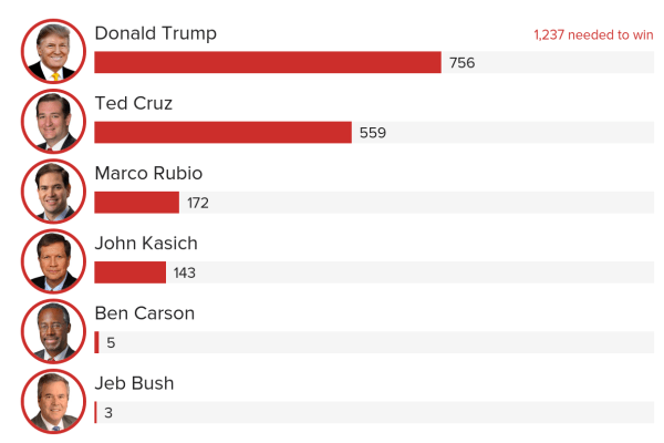 Republican Delegate Tracker