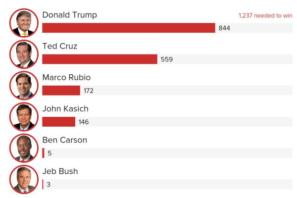 Trump Gets Breathing Room in Delegate Race