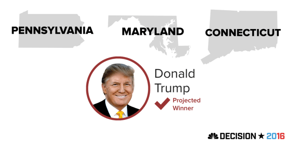 Trump Wins Pennsylvania, Connecticut, Maryland