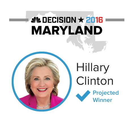 Clinton Wins Maryland Democratic Primary