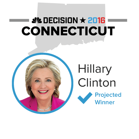 Hillary Clinton Wins Connecticut