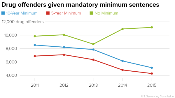 Mandatory minimums don't reduce recidivism. So why is Pa. weighing bringing them back?