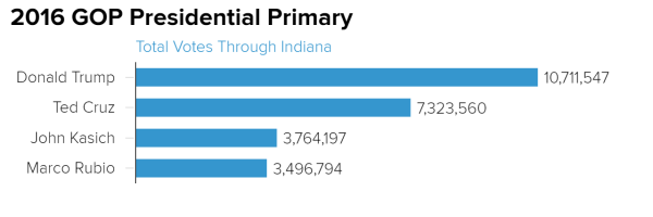 2016_gop_presidential_primary_total_votes_through_indiana_chartbuilder_1c7fcff1449f9605af742f0dfedad454.nbcnews-ux-600-480 Trump Forces Didn't Just Beat the Establishment, They Overran It