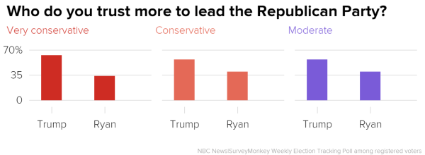 who_do_you_trust_more_to_lead_the_republican_party-_very_conservative_conservative_moderate_chartbuilder_f8754af19dae7c52f591d2667e546545.nbcnews-ux-600-480 Majority of Republican Voters Trust Trump Over Ryan to Lead Party