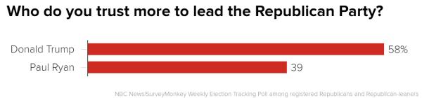 ryantrump_2c88b341742de6e6b65080abfcb7dac1.nbcnews-ux-600-480 Majority of Republican Voters Trust Trump Over Ryan to Lead Party
