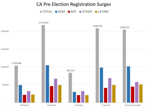 This chart compares pre-electing voter registration surges in California.