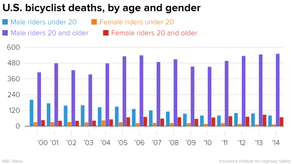 IMAGE: U.S. bicyclist deaths by age and gender