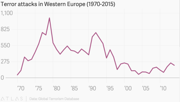 Terror attacks Western Europe chart