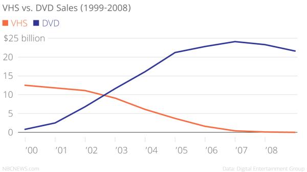 VHS vs DVD sales, 1999-2008