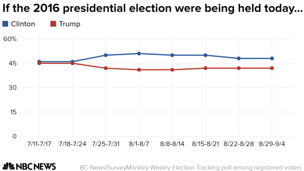 Trump Continues To Trail Well Behind Clinton In Fundraising