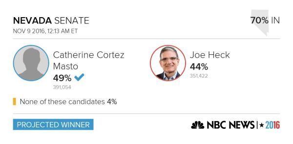 Election results for the Nevada Senator.