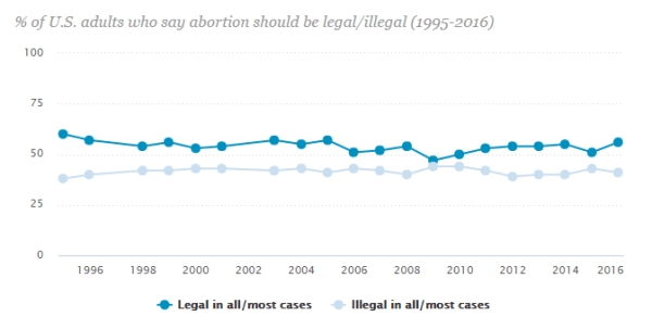 Percentage of adults who say abortion should be legal or illegal. (From 1995 to 2016)
