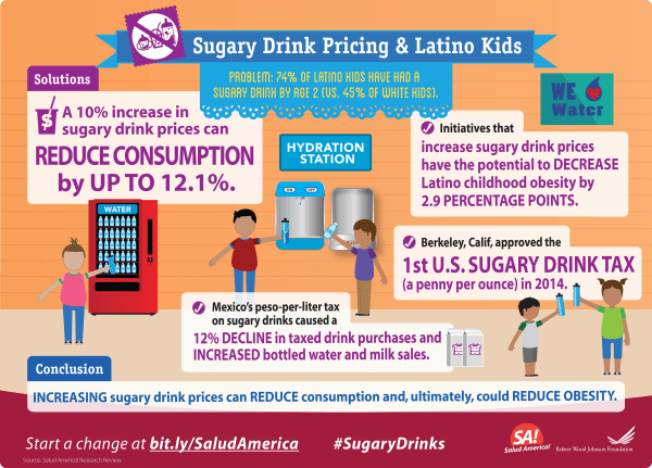 Infographic on sugary drink consumption.