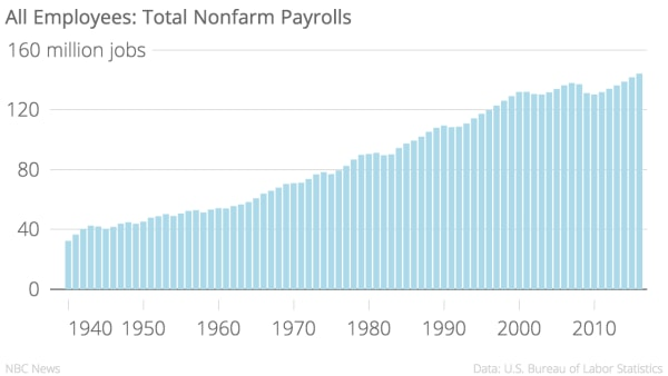 Total employment