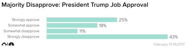 [美国NBC] 民调显示:特朗普总统得不到大多数美国人的支持