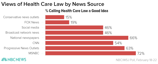 Choose Your News How Viewers Of Different News Outlets