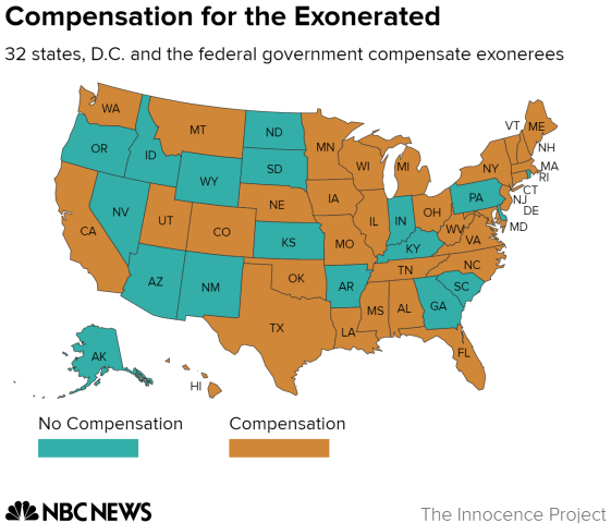 Compensation for the Exonerated