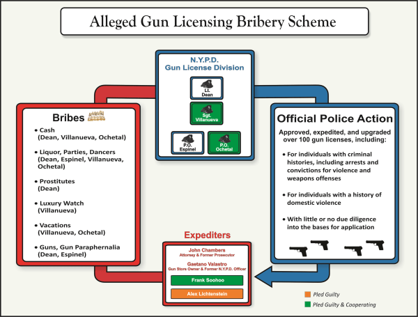 Image: This is the graphic of the money for licenses scheme as presented at today's U.S. Attorney Press Conference