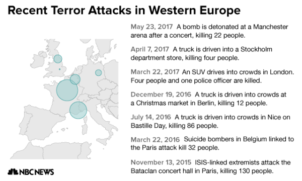 CHART: Western Europe terrorist attacks