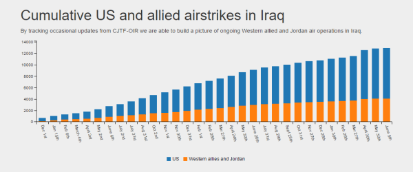 Image: Airwars graph