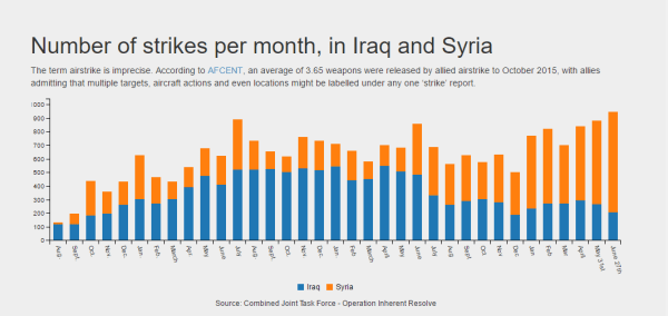 Image: Airwars graph tracking airstrikes on Iraq and Syria
