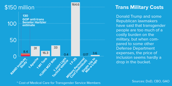 Image: Trans Military Costs