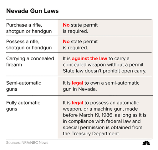 In Gun Nevada Laws 2ahawaii -
