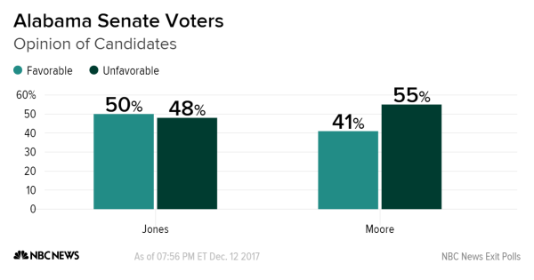 African-American Voters Could Decide Alabama's Senate Race