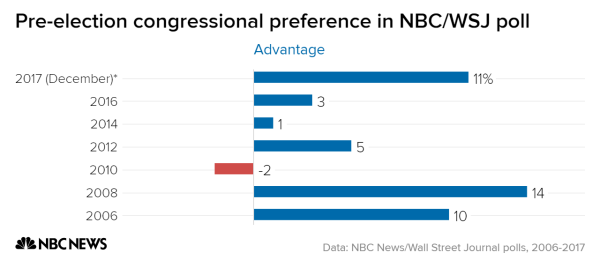 Indywatch feed allworld the last time democrats both held a double digit lead and hit 50 percent on this question in the nbcwsj poll was september 2008 right before the party won fandeluxe Choice Image